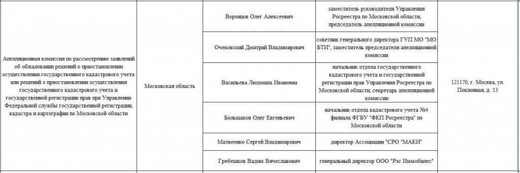 состав апелляционной комиссии росреестра